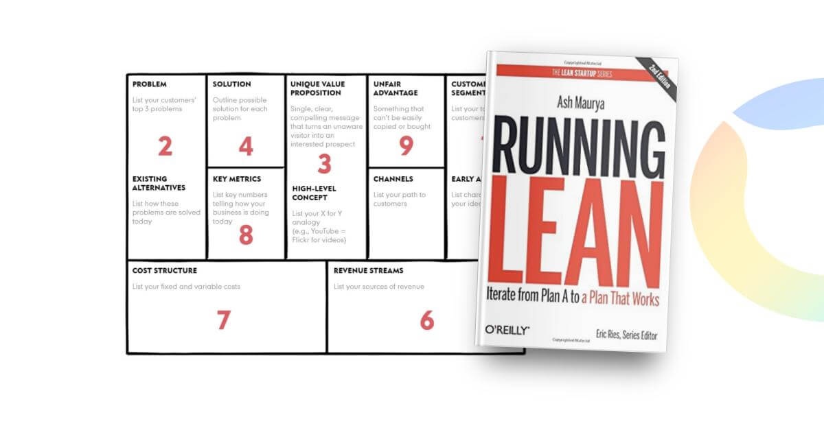 Lean Canvas and Running Lean, the book by Ash Maurya
